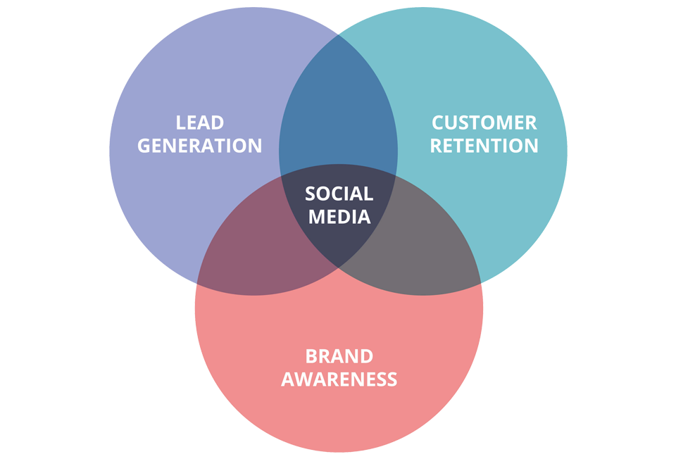 social_media_funnel_awad_breaze8_dubai