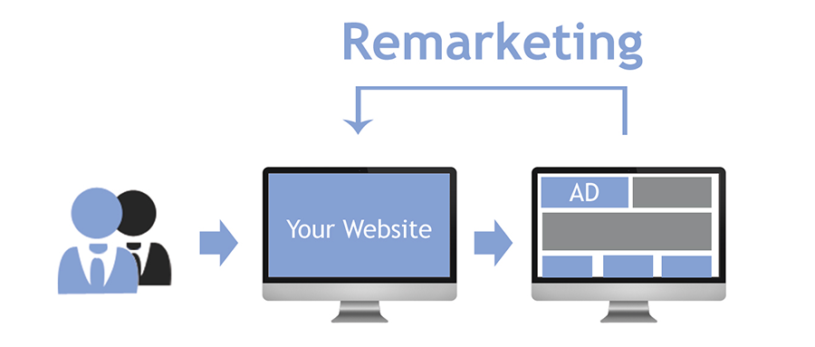 what_is_remarketing_awad_abdelgayoum_breaze8_dubai